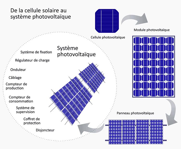 Branchement solaire